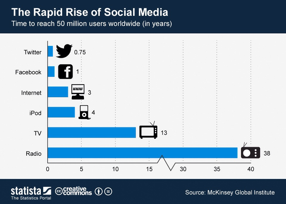 Social_media_Time_to_reach_50_mill_users
