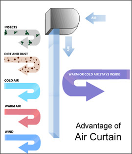 air_curtainbenefits