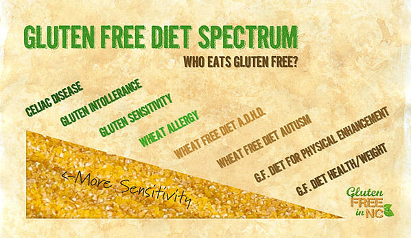 GlutenFree-dietSpectrum