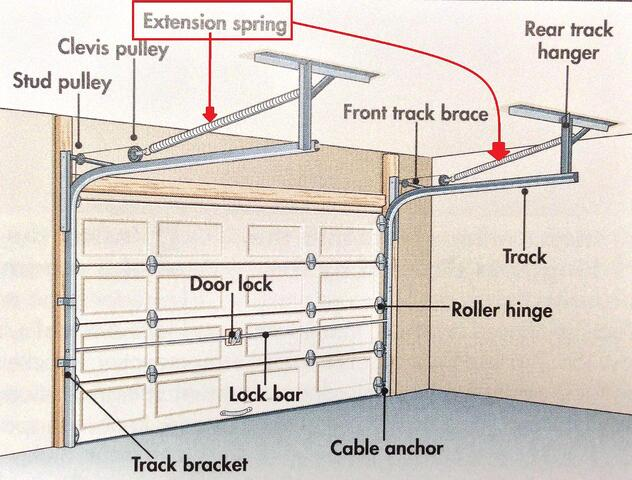 5 smart ways to improve access doors for Garage extension plans