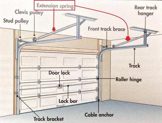Garage-Door-Extension-Springs-Plans.jpg