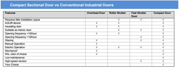 Roller_shutter_vs_compact Sectional door