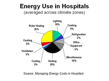 energy_use in hospitals.jpg